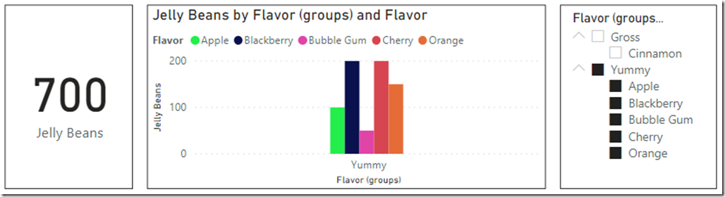 Card visual, bard chart and filter visual, grouped by flavor